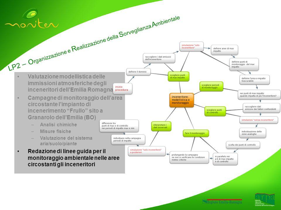 LP2 – O rganizzazione e R ealizzazione della S orveglianza A mbientale Valutazione modellistica delle immissioni atmosferiche degli inceneritori dellEmilia Romagna Campagne di monitoraggio dellarea circostante limpianto di incenerimento Frullo sito a Granarolo dellEmilia (BO) –Analisi chimiche –Misure fisiche –Valutazione del sistema aria/suolo/piante Redazione di linee guida per il monitoraggio ambientale nelle aree circostanti gli inceneritori