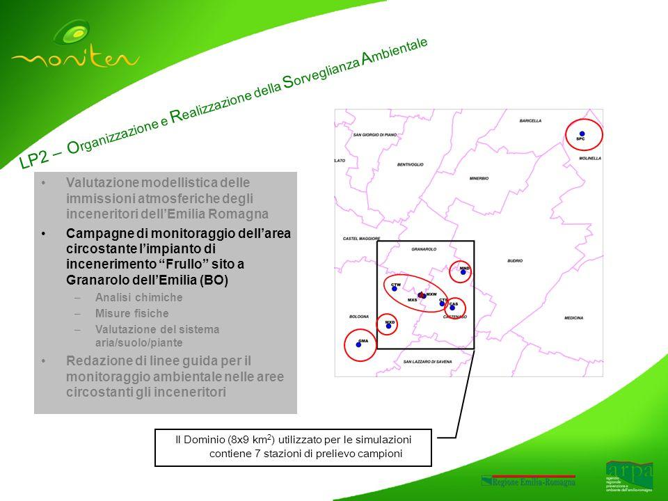 LP2 – O rganizzazione e R ealizzazione della S orveglianza A mbientale Valutazione modellistica delle immissioni atmosferiche degli inceneritori dellEmilia Romagna Campagne di monitoraggio dellarea circostante limpianto di incenerimento Frullo sito a Granarolo dellEmilia (BO) –Analisi chimiche –Misure fisiche –Valutazione del sistema aria/suolo/piante Redazione di linee guida per il monitoraggio ambientale nelle aree circostanti gli inceneritori Il Dominio (8x9 km 2 ) utilizzato per le simulazioni contiene 7 stazioni di prelievo campioni