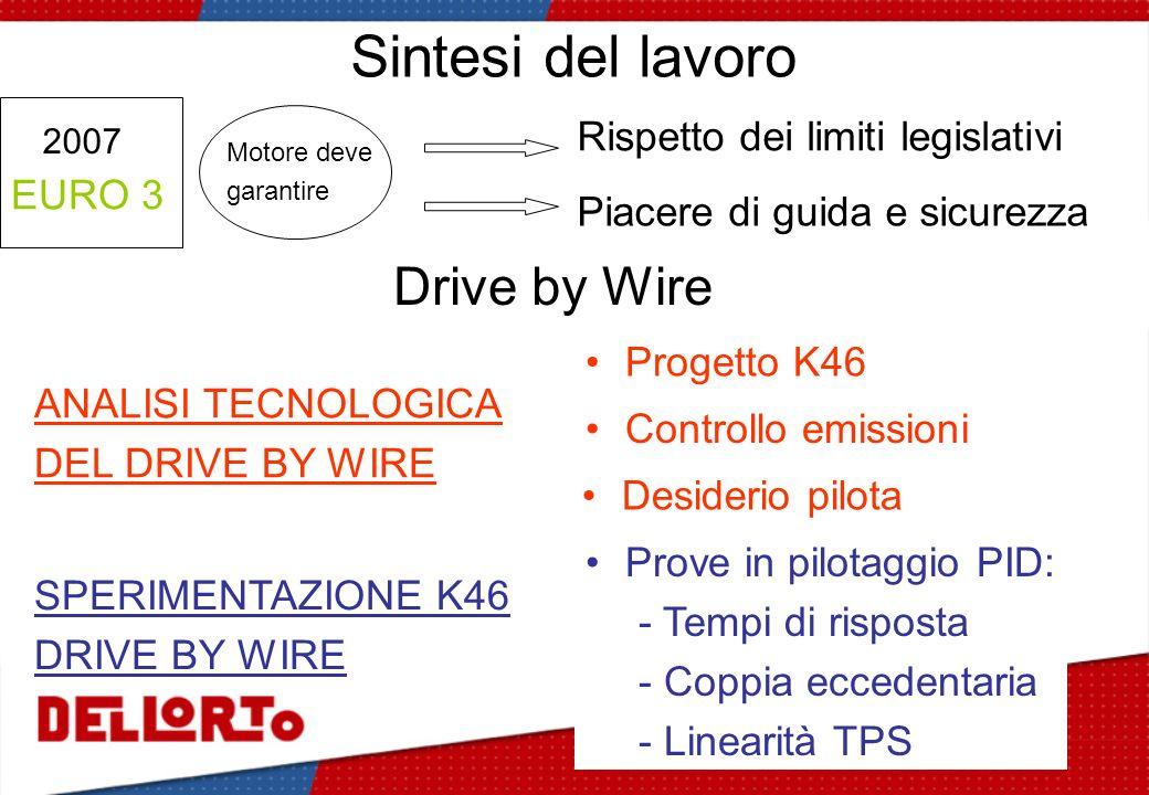 Sintesi del lavoro 2007 Drive by Wire Rispetto dei limiti legislativi Piacere di guida e sicurezza ANALISI TECNOLOGICA DEL DRIVE BY WIRE SPERIMENTAZIO