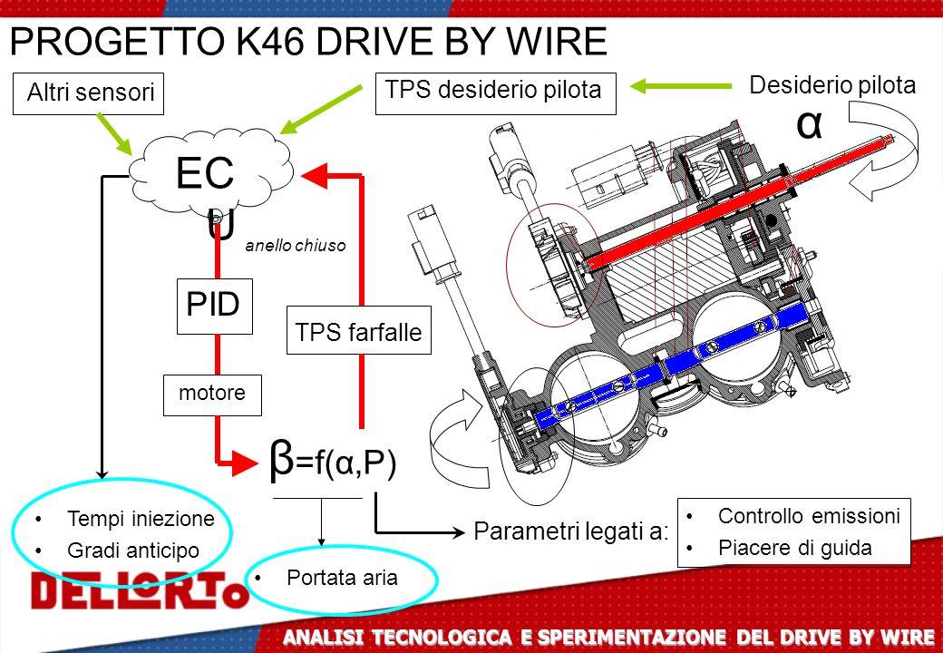 β =f(α,P) Parametri legati a: EC U Desiderio pilota α TPS farfalle PID motore Tempi iniezione Gradi anticipo TPS desiderio pilota PROGETTO K46 DRIVE B