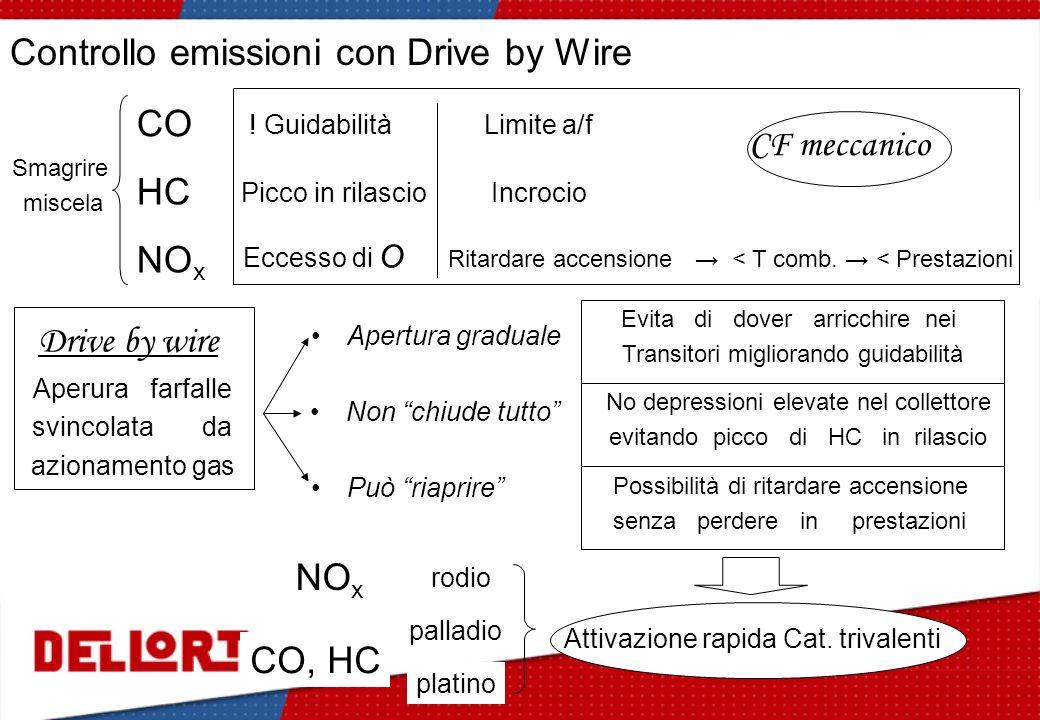 Controllo emissioni con Drive by Wire Smagrire miscela NO x Eccesso di O CO HC ! Guidabilità Picco in rilascio Ritardare accensione < T comb. < Presta