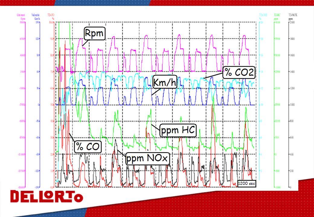 MACCHINARIO E-GAS ECU PID Motore Col sistema E-GAS si simula il comportamento della ECU motore ECU si serve dei controllori PID per gestire lapertura delle farfalle Il sistema E-GAS richiede la definizione dei parametri di controllo PID Parametri di controllo dellapertura motorizzata delle farfalle