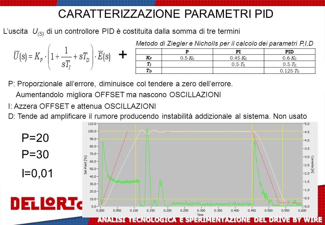 CARATTERIZZAZIONE PARAMETRI PID Luscita U (S) di un controllore PID è costituita dalla somma di tre termini P: Proporzionale allerrore, diminuisce col