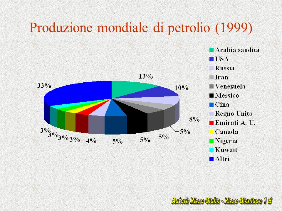 Produzione mondiale di petrolio (1999)
