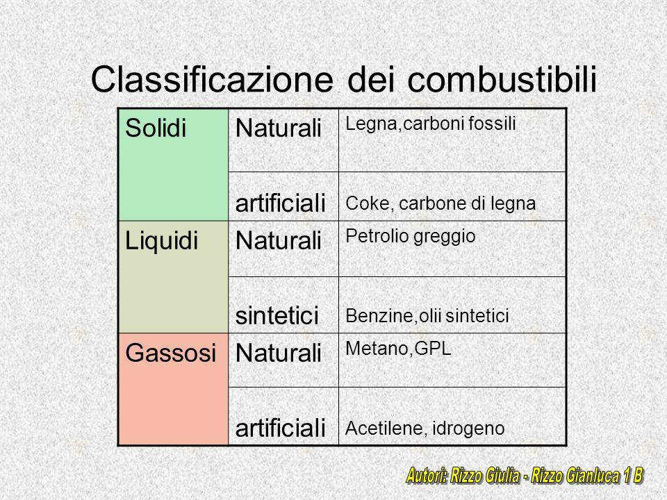 Classificazione dei combustibili SolidiNaturali artificiali Legna,carboni fossili Coke, carbone di legna LiquidiNaturali sintetici Petrolio greggio Be