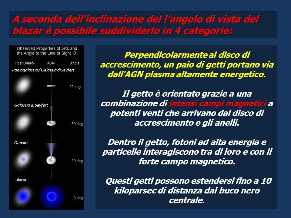 A seconda dellinclinazione del langolo di vista del blazar è possibile suddividerlo in 4 categorie: Radiogalassia / Galassia di Seyfert Galassia di Seyfert Quasar Blazar Perpendicolarmente al disco di accrescimento, un paio di getti portano via dall AGN plasma altamente energetico.