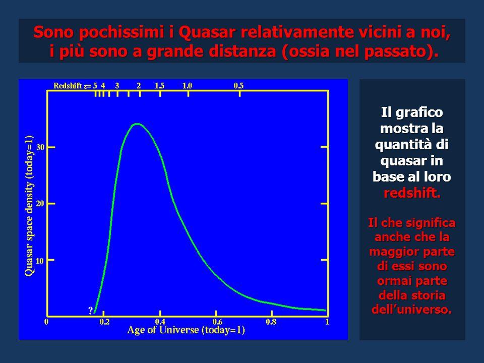 Sono pochissimi i Quasar relativamente vicini a noi, i più sono a grande distanza (ossia nel passato). i più sono a grande distanza (ossia nel passato