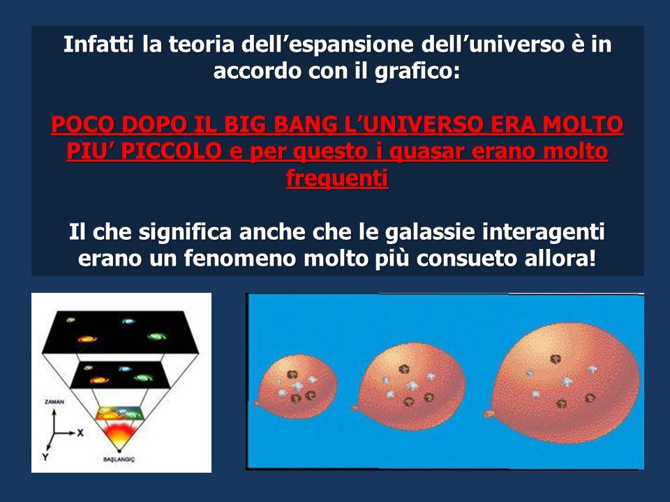 Infatti la teoria dellespansione delluniverso è in accordo con il grafico: POCO DOPO IL BIG BANG LUNIVERSO ERA MOLTO PIU PICCOLO e per questo i quasar erano molto frequenti Il che significa anche che le galassie interagenti erano un fenomeno molto più consueto allora!