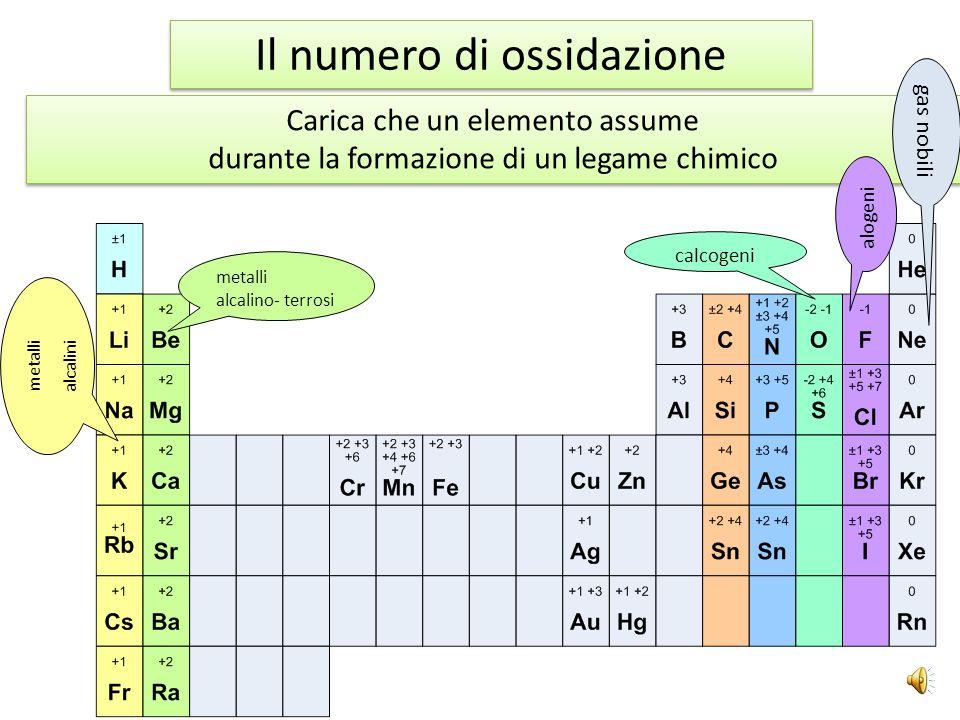 Carica che un elemento assume durante la formazione di un legame chimico Carica che un elemento assume durante la formazione di un legame chimico metalli alcalini metalli alcalino- terrosi calcogeni alogeni gas nobili Il numero di ossidazione