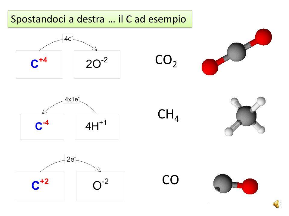 CO 2 CH 4 CO Spostandoci a destra … il C ad esempio