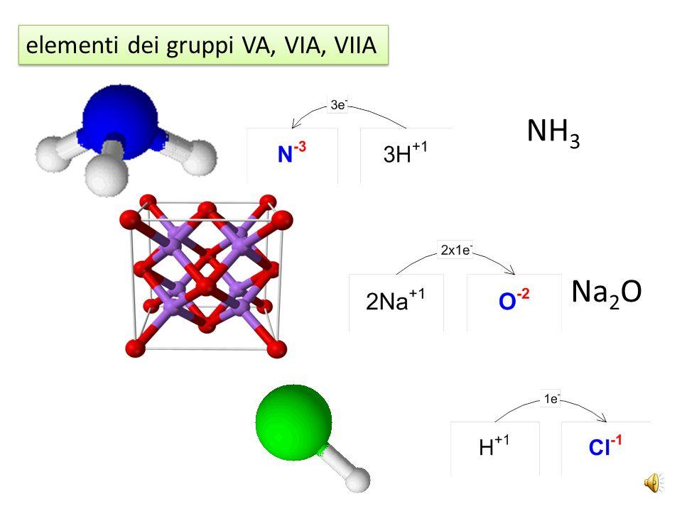 elementi dei gruppi VA, VIA, VIIA NH 3 Na 2 O