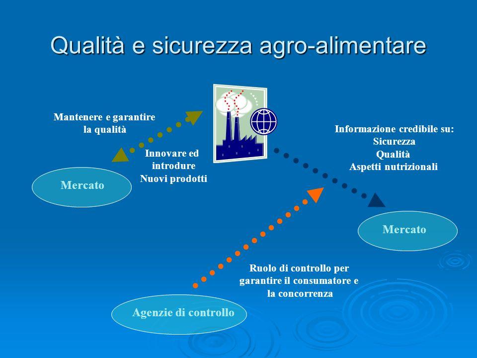 Qualità e sicurezza agro-alimentare Mantenere e garantire la qualità Innovare ed introdure Nuovi prodotti Mercato Informazione credibile su: Sicurezza