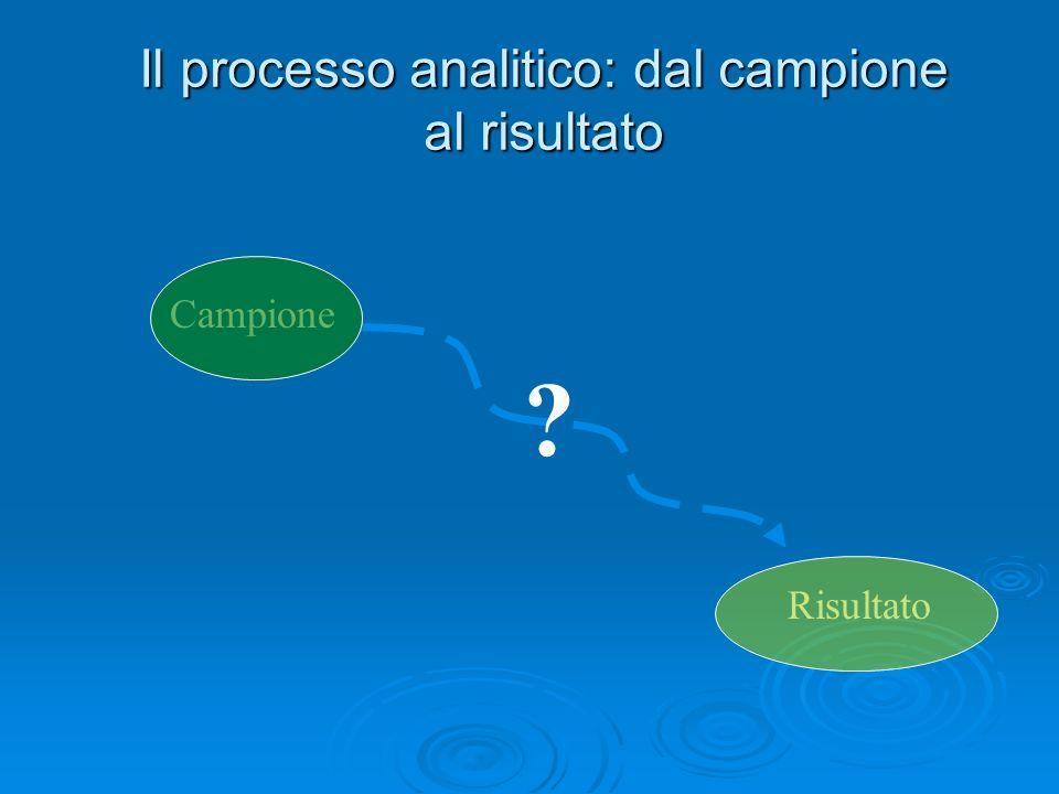 Il processo analitico: dal campione al risultato Risultato Campione ?
