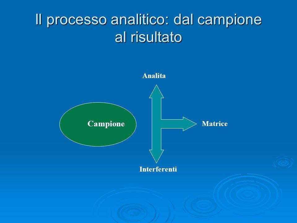 Il processo analitico: dal campione al risultato Campione Analita Matrice Interferenti