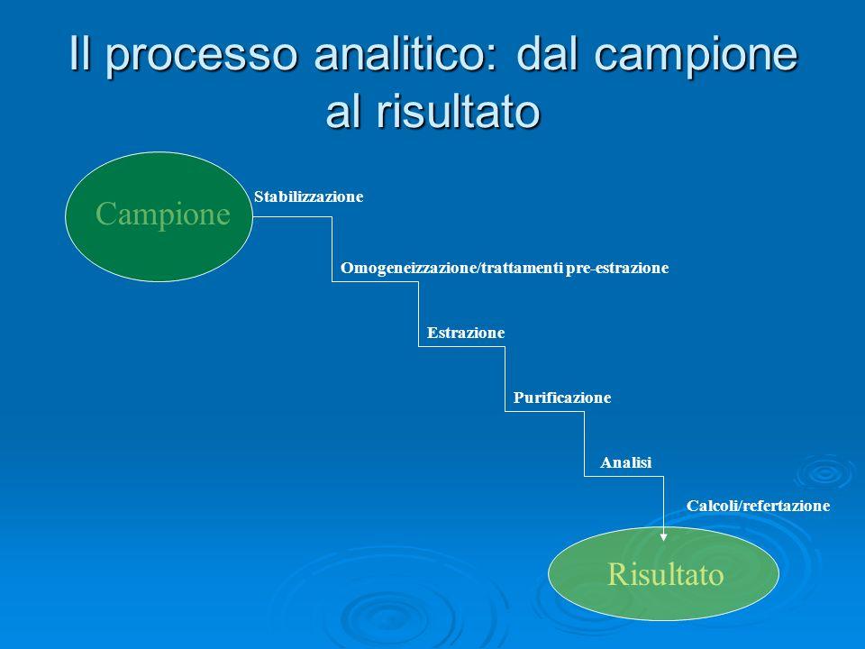 Il processo analitico: dal campione al risultato Campione Risultato Stabilizzazione Omogeneizzazione/trattamenti pre-estrazione Estrazione Purificazio