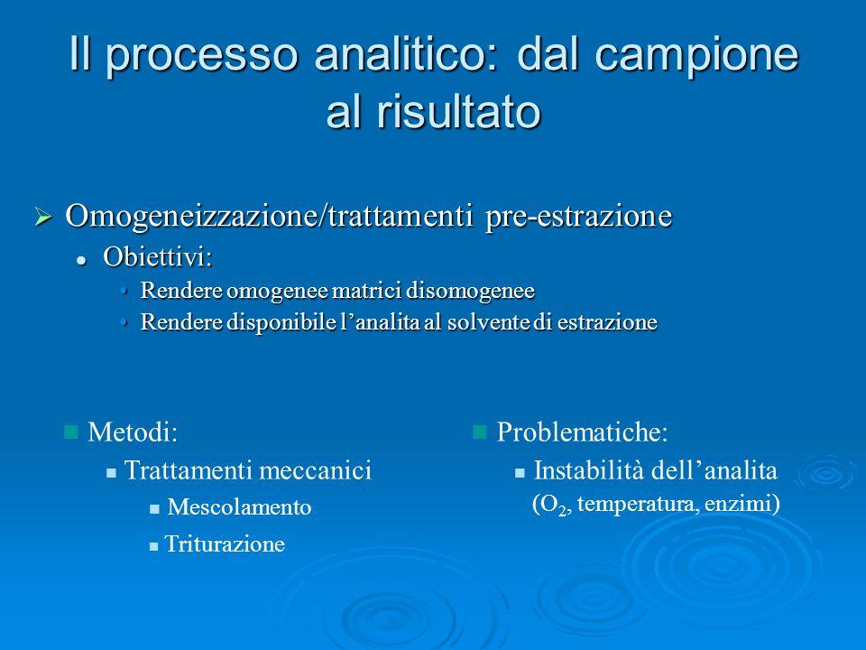 Il processo analitico: dal campione al risultato Omogeneizzazione/trattamenti pre-estrazione Omogeneizzazione/trattamenti pre-estrazione Obiettivi: Ob