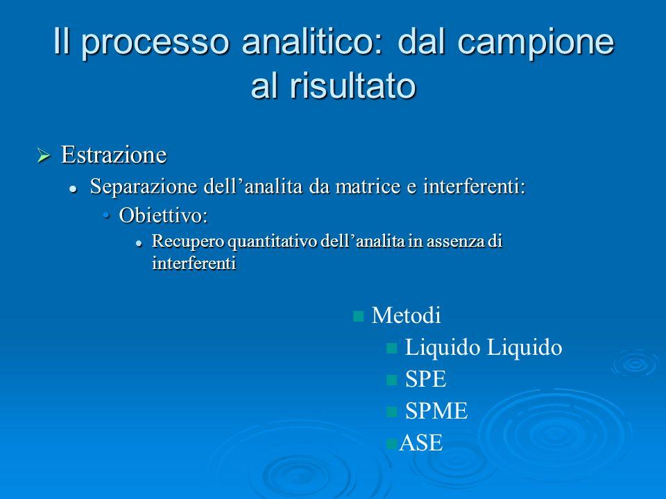 Il processo analitico: dal campione al risultato Estrazione Estrazione Separazione dellanalita da matrice e interferenti: Separazione dellanalita da m