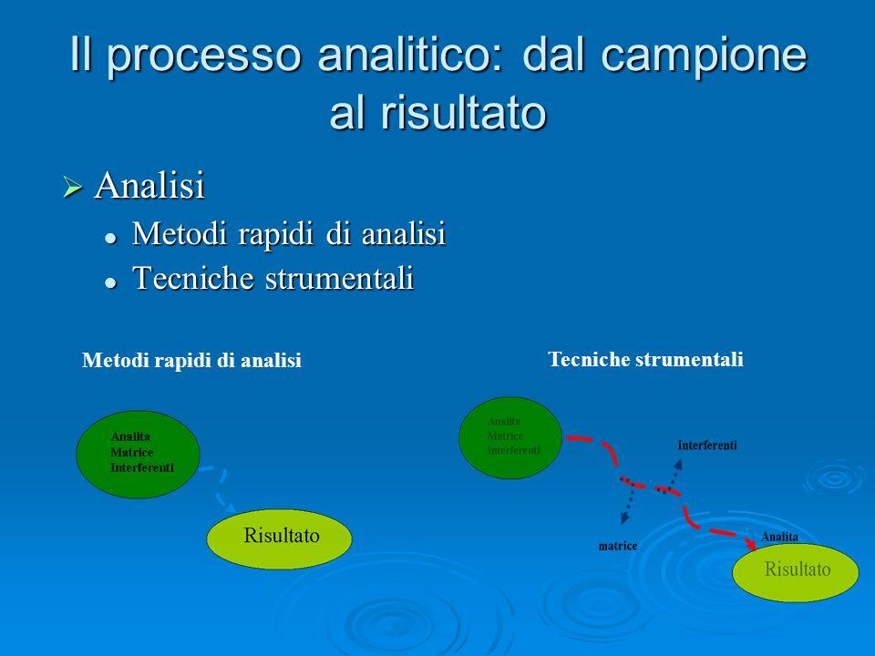 Il processo analitico: dal campione al risultato Analisi Analisi Metodi rapidi di analisi Metodi rapidi di analisi Tecniche strumentali Tecniche strum