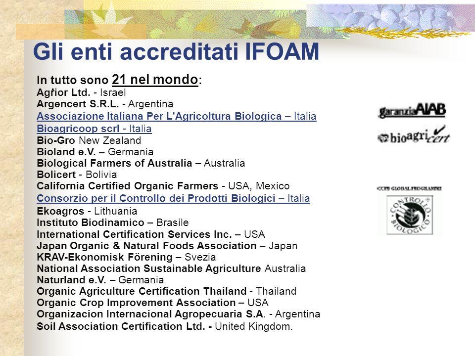 Gli enti accreditati IFOAM · In tutto sono 21 nel mondo : Agrior Ltd. - Israel Argencert S.R.L. - Argentina Associazione Italiana Per L'Agricoltura Bi