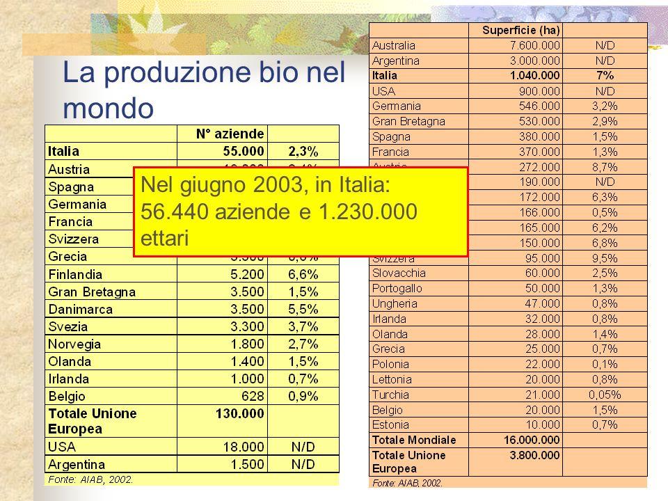 La produzione bio nel mondo Nel giugno 2003, in Italia: 56.440 aziende e 1.230.000 ettari