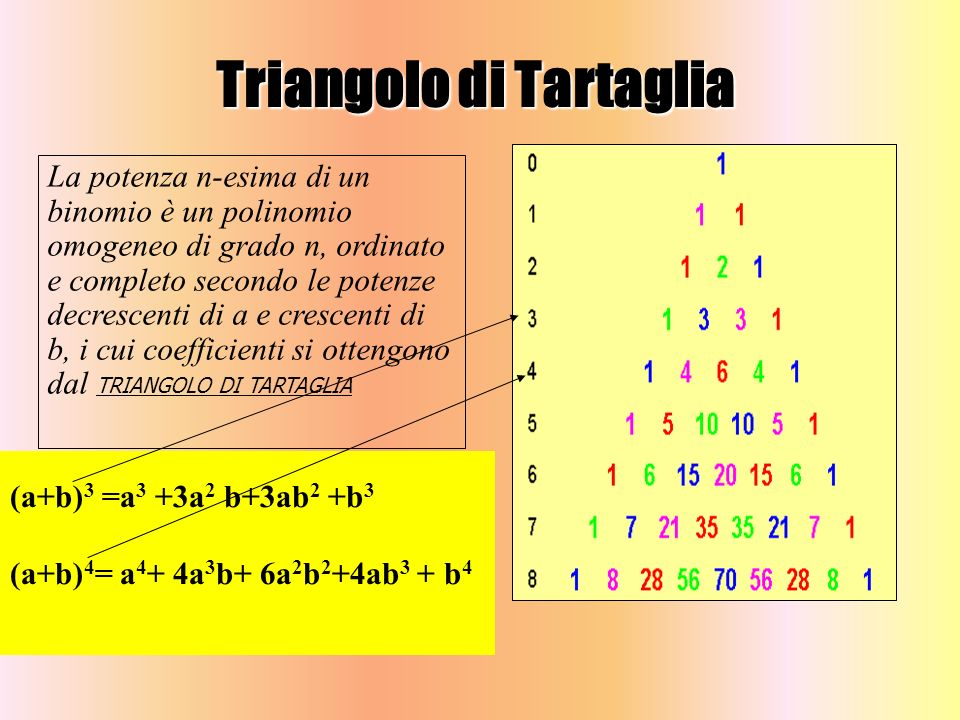 (a+b) 3 =a 3 +3a 2 b+3ab 2 +b 3 (a+b) 4 = a 4 + 4a 3 b+ 6a 2 b 2 +4ab 3 + b 4 Triangolo di Tartaglia La potenza n-esima di un binomio è un polinomio o