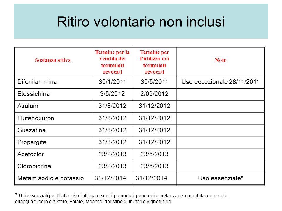Sostanza attiva Termine per la vendita dei formulati revocati Termine per lutilizzo dei formulati revocati Note Difenilammina30/1/201130/5/2011Uso eccezionale 28/11/2011 Etossichina3/5/20122/09/2012 Asulam31/8/201231/12/2012 Flufenoxuron31/8/201231/12/2012 Guazatina31/8/201231/12/2012 Propargite31/8/201231/12/2012 Acetoclor23/2/201323/6/2013 Cloropicrina23/2/201323/6/2013 Metam sodio e potassio31/12/2014 Uso essenziale* Ritiro volontario non inclusi * Usi essenziali per lItalia: riso, lattuga e simili, pomodori, peperoni e melanzane, cucurbitacee, carote, ortaggi a tubero e a stelo, Patate, tabacco, ripristino di frutteti e vigneti, fiori