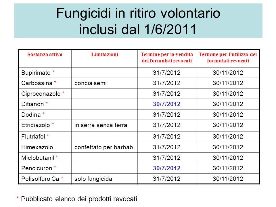 Fungicidi in ritiro volontario inclusi dal 1/6/2011 Sostanza attivaLimitazioniTermine per la vendita dei formulati revocati Termine per lutilizzo dei formulati revocati Bupirimate *31/7/201230/11/2012 Carbossina *concia semi31/7/201230/11/2012 Ciproconazolo *31/7/201230/11/2012 Ditianon *30/7/201230/11/2012 Dodina *31/7/201230/11/2012 Etridiazolo *in serra senza terra31/7/201230/11/2012 Flutriafol *31/7/201230/11/2012 Himexazoloconfettato per barbab.31/7/201230/11/2012 Miclobutanil *31/7/201230/11/2012 Pencicuron *30/7/201230/11/2012 Polisolfuro Ca *solo fungicida31/7/201230/11/2012 * Pubblicato elenco dei prodotti revocati