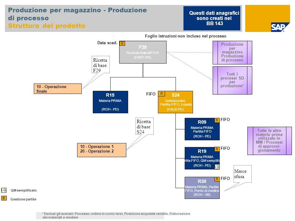 Produzione per magazzino - Produzione di processo Struttura del prodotto F29 Prodotto finito MTS PI (FERT-PD) B 10 - Operazione finale Ricetta di base