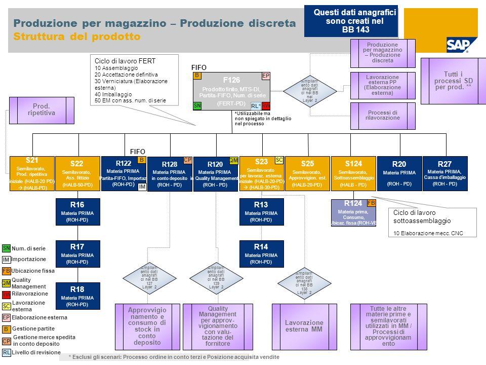 Produzione per magazzino – Produzione discreta Struttura del prodotto F126 Prodotto finito, MTS-DI, Partita-FIFO, Num. di serie (FERT-PD) S22 Semilavo
