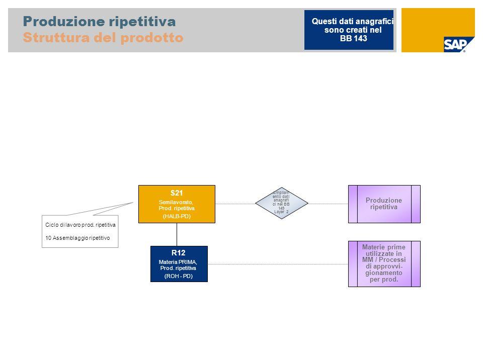 Produzione ripetitiva Struttura del prodotto Ciclo di lavoro prod. ripetitiva 10 Assemblaggio ripetitivo Produzione ripetitiva S21 Semilavorato, Prod.
