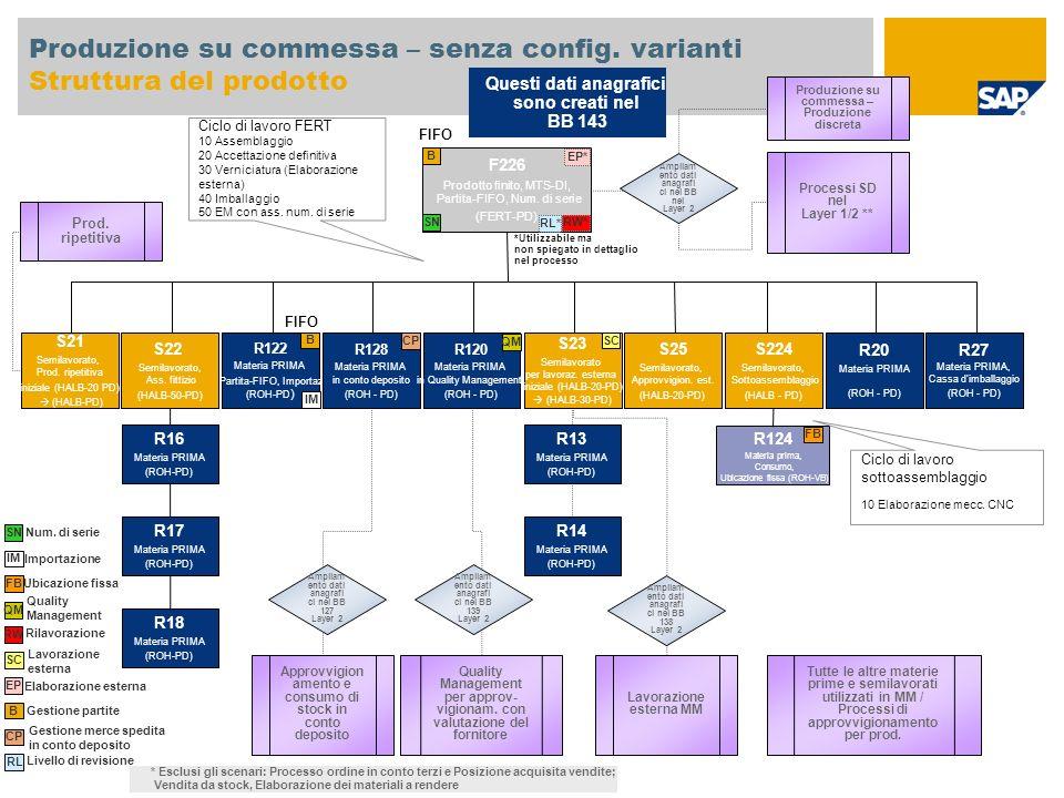 Produzione su commessa – senza config. varianti Struttura del prodotto F226 Prodotto finito, MTS-DI, Partita-FIFO, Num. di serie (FERT-PD) S22 Semilav