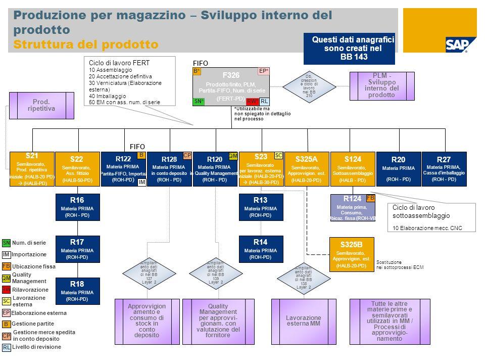 Produzione per magazzino – Sviluppo interno del prodotto Struttura del prodotto F326 Prodotto finito, PLM, Partita-FIFO, Num. di serie (FERT-PD) S22 S