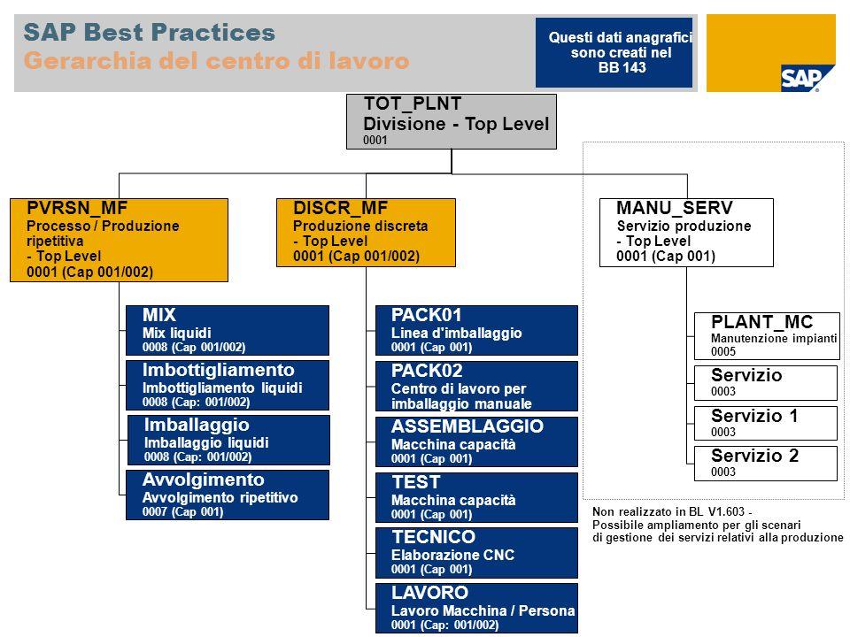 SAP Best Practices Gerarchia del centro di lavoro MANU_SERV Servizio produzione - Top Level 0001 (Cap 001) PLANT_MC Manutenzione impianti 0005 Servizi