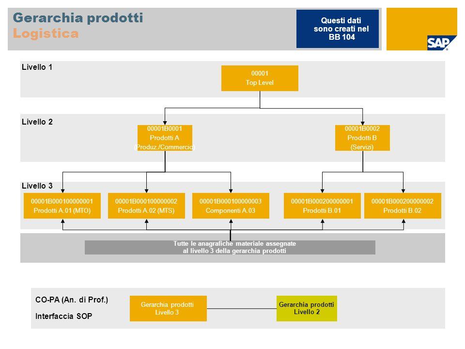 Gruppo di prodotti Produzione / Commercio 00001B001 Prodotti A Divisione 1000 00001B000100000001 Prodotti A.01 (MTO) 00001B000100000002 Prodotti A.02 (MTS) 00001B000100000003 Componenti A.03 Materiale*: F226 F100-M1 F1000-P1 Materiale*: F126 F29 Materiale*: H11 S23 S25 * Non tutti i materiali utilizzati sono assegnati a gruppi di prodotti campione Livello 1 Livello 2 Gerarchia prodotti Livello 3 Gerarchia prodotti Livello 2 CO-PA Interfaccia SOP Questi dati sono creati nel BB 143 Divisione 1000