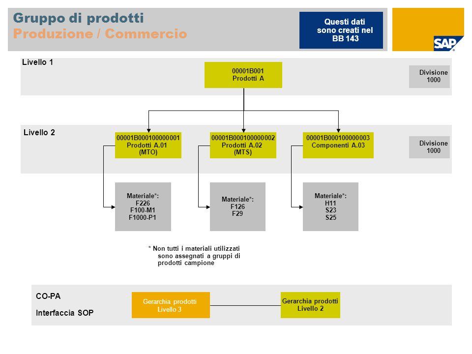 Gruppo di prodotti Produzione / Commercio 00001B001 Prodotti A Divisione 1000 00001B000100000001 Prodotti A.01 (MTO) 00001B000100000002 Prodotti A.02