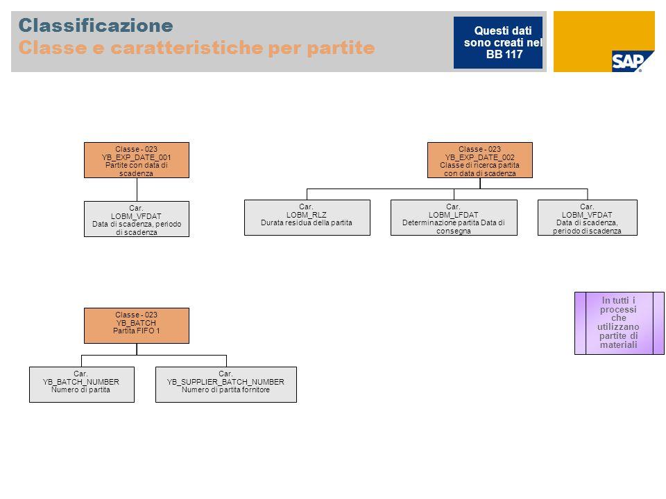 Classificazione Classe e caratteristiche per partite Classe - 023 YB_EXP_DATE_001 Partite con data di scadenza Car. LOBM_VFDAT Data di scadenza, perio