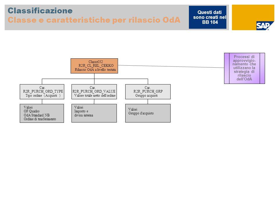 Classificazione Classe e caratteristiche per rilascio OdA Classe032 R2R_CL_REL_CEKKO Rilascio OdA a livello testata Car. R2R_PURCH_ORD_TYPE Tipo ordin