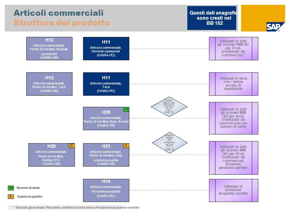 Articoli commerciali Struttura del prodotto Gestione partite B H11 Articolo commerciale, Normali operazioni (HAWA-PD) H12 Articolo commerciale, Punto