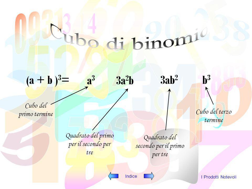 Indice I Prodotti Notevoli (a + b ) 3 = a3a3 3a 2 b 3ab 2 b3b3 Cubo del primo termine Quadrato del primo per il secondo per tre Quadrato del secondo per il primo per tre Cubo del terzo termine + + +