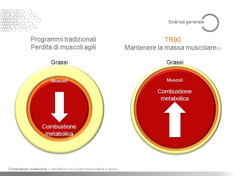 Programmi tradizionali Perdita di muscoli agili Combustione metabolica = velocità con cui il corpo brucia calorie a riposo Grassi Muscoli Combustione