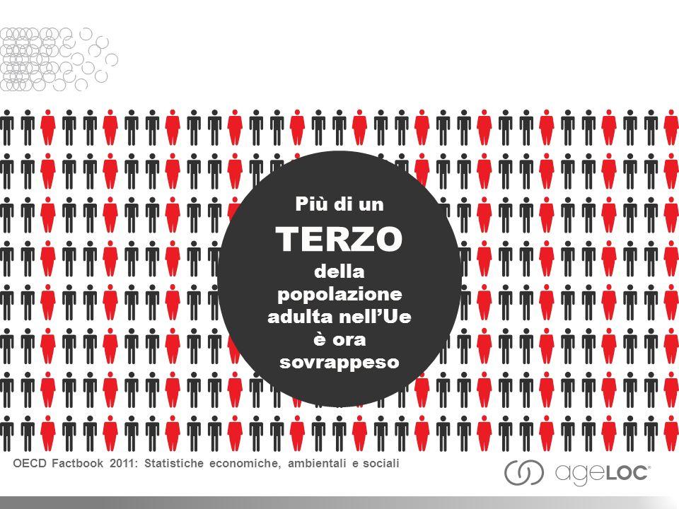 Più di un TERZO della popolazione adulta nellUe è ora sovrappeso OECD Factbook 2011: Statistiche economiche, ambientali e sociali