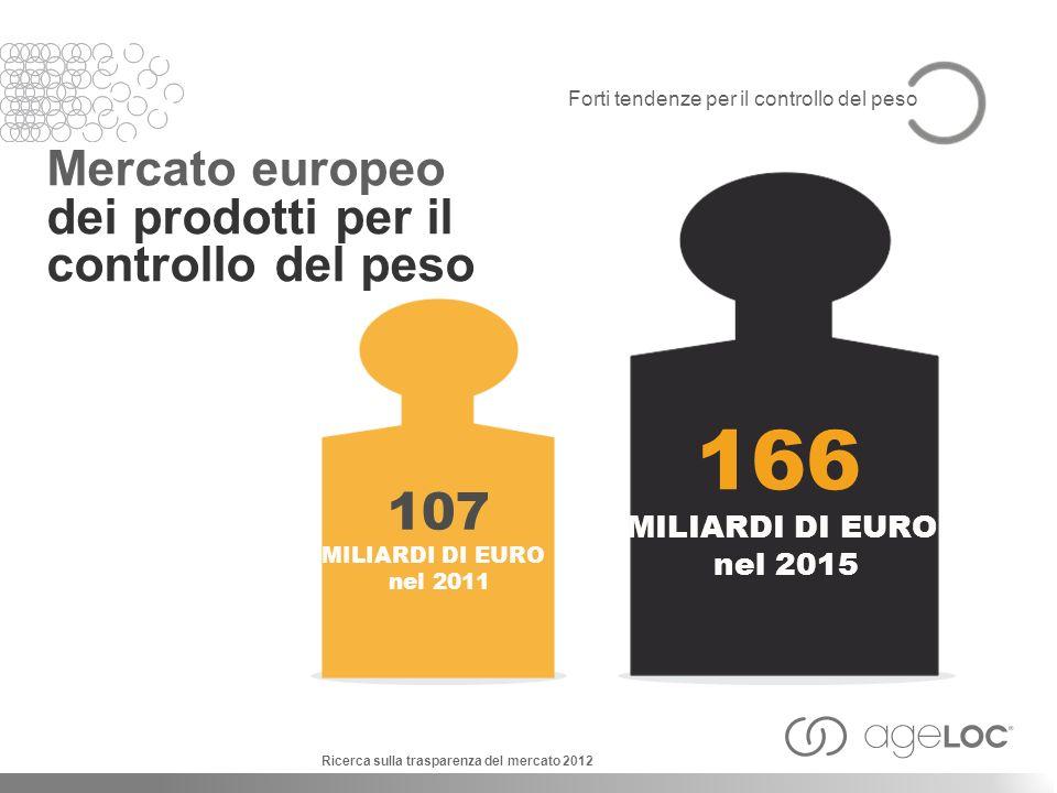 Forti tendenze per il controllo del peso Mercato europeo dei prodotti per il controllo del peso 166 MILIARDI DI EURO nel 2015 107 MILIARDI DI EURO nel