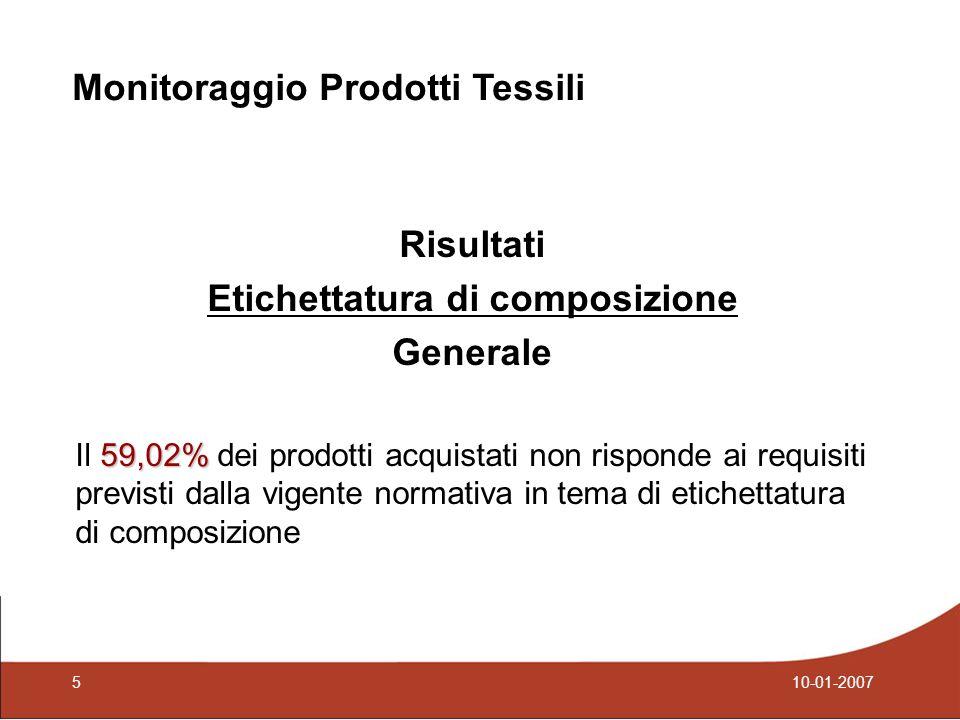 Risultati Etichettatura di composizione Generale 59,02% Il 59,02% dei prodotti acquistati non risponde ai requisiti previsti dalla vigente normativa in tema di etichettatura di composizione Monitoraggio Prodotti Tessili 510-01-2007