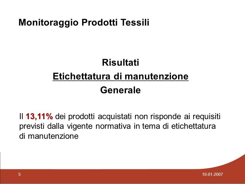 Risultati Etichettatura di manutenzione Generale 13,11% Il 13,11% dei prodotti acquistati non risponde ai requisiti previsti dalla vigente normativa in tema di etichettatura di manutenzione Monitoraggio Prodotti Tessili 510-01-2007