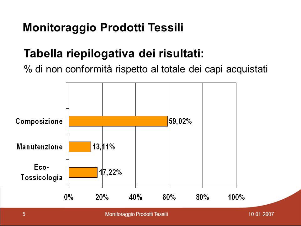 Tabella riepilogativa dei risultati: % di non conformità rispetto al totale dei capi acquistati Monitoraggio Prodotti Tessili 5 10-01-2007