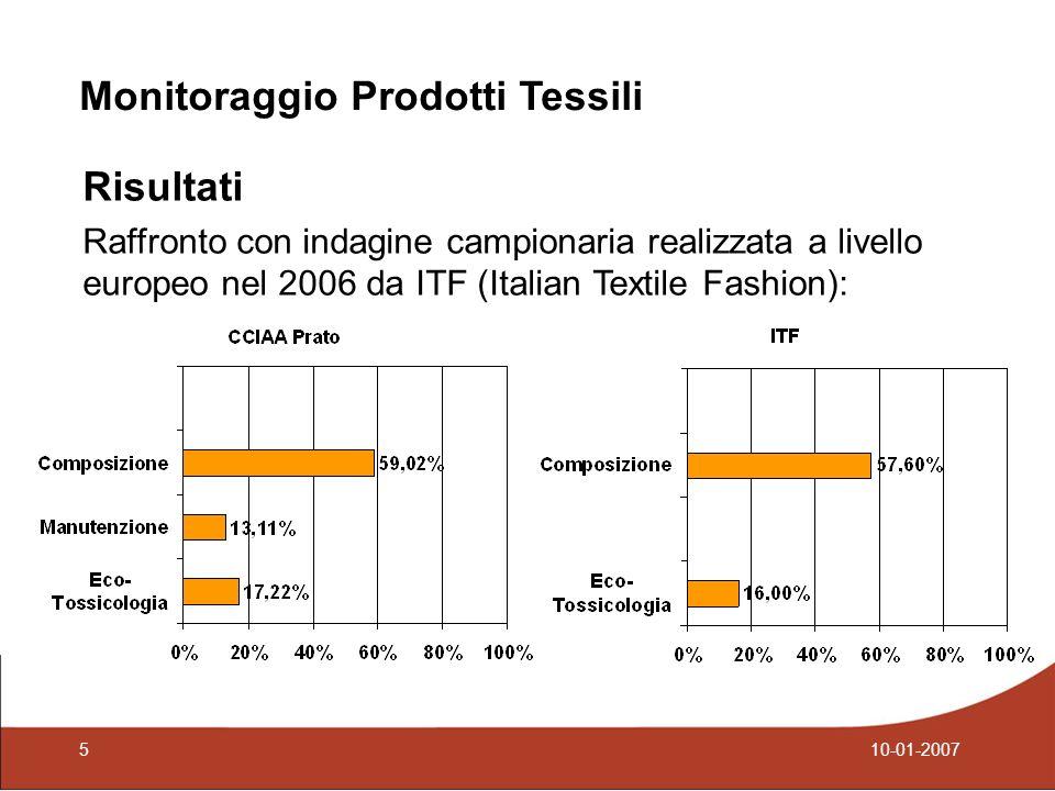 Risultati Raffronto con indagine campionaria realizzata a livello europeo nel 2006 da ITF (Italian Textile Fashion): Monitoraggio Prodotti Tessili 510-01-2007