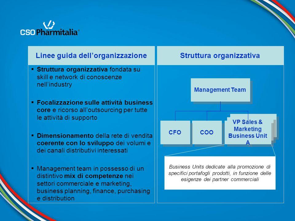 Struttura organizzativa fondata su skill e network di conoscenze nellindustry Focalizzazione sulle attività business core e ricorso alloutsourcing per