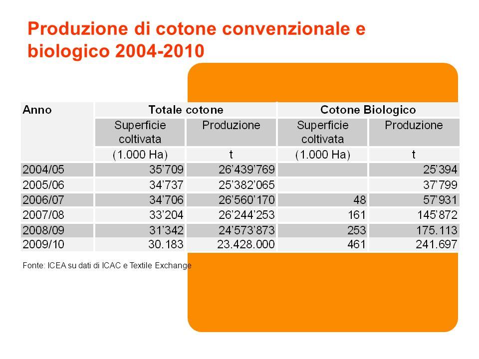 Produzione di cotone convenzionale e biologico 2004-2010 Fonte: ICEA su dati di ICAC e Textile Exchange