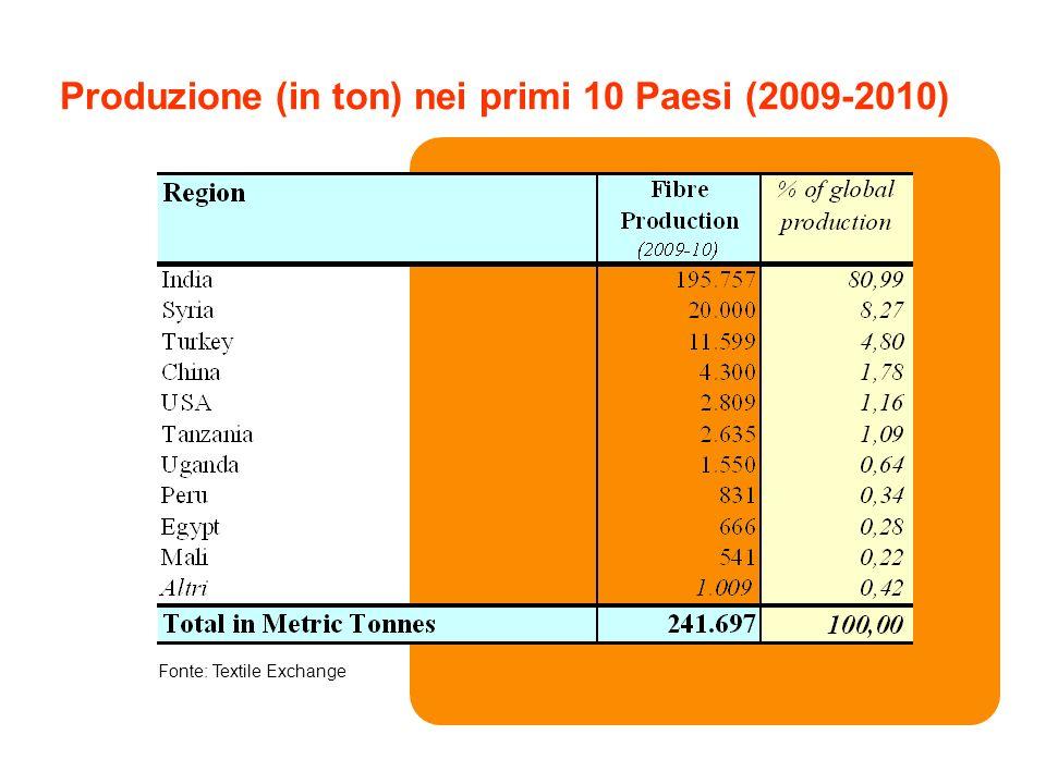 Produzione (in ton) nei primi 10 Paesi (2009-2010) Fonte: Textile Exchange