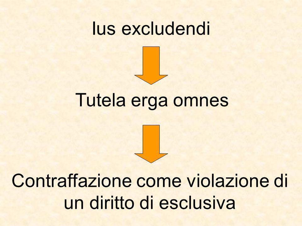 Ius excludendi Tutela erga omnes Contraffazione come violazione di un diritto di esclusiva